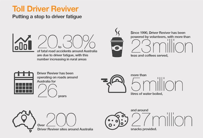 Photo - Driver Reviver Australia The Toll Group