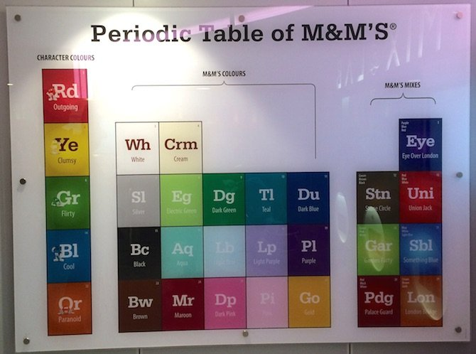 image - m&m world london periodic table