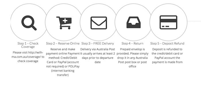 Photo- pocket-wifi-rental-japan Wilhma 5 step process